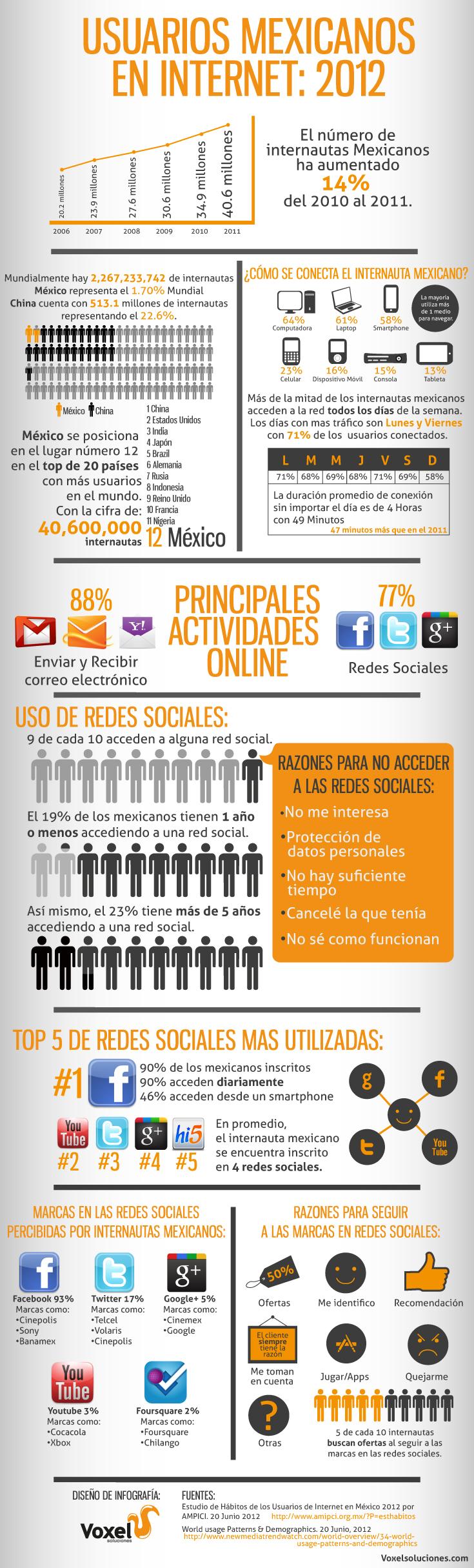 Usuarios Mexicanos en Internet 2012 - Voxel Soluciones